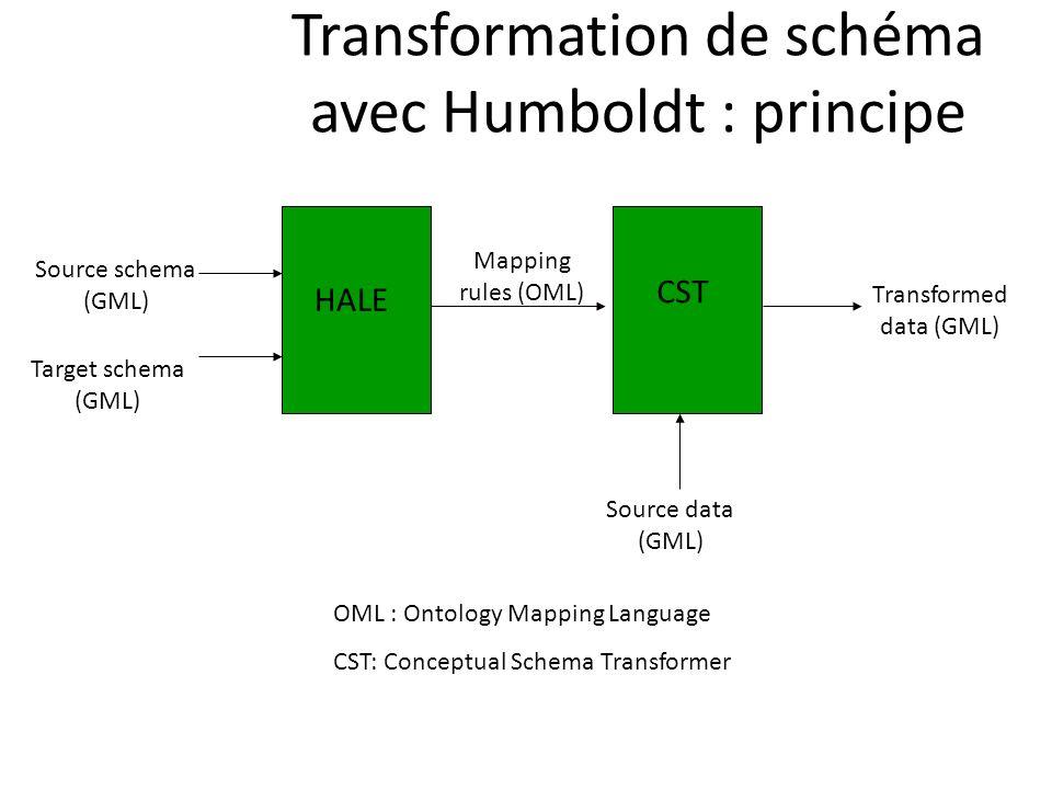 Transformation de schéma avec Humboldt : principe