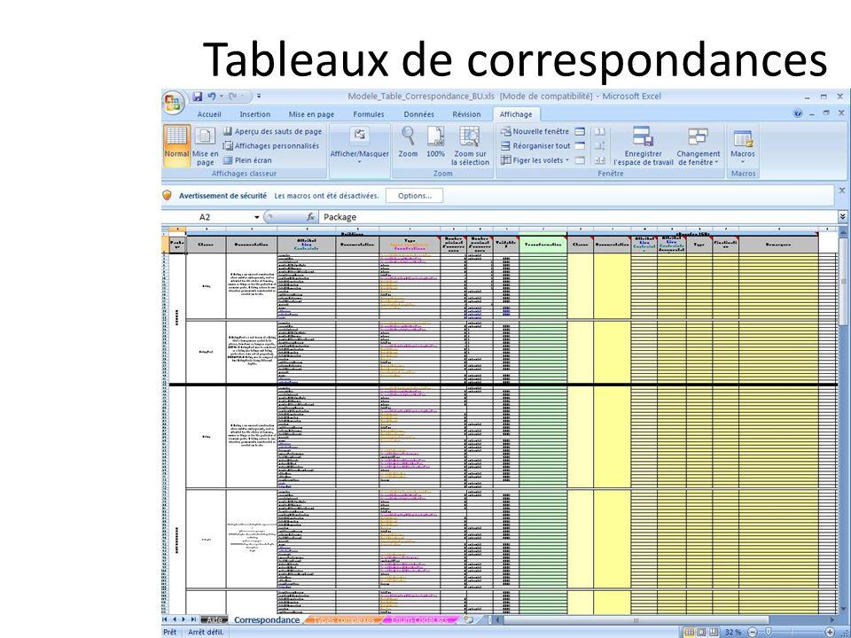 Tableaux de correspondances