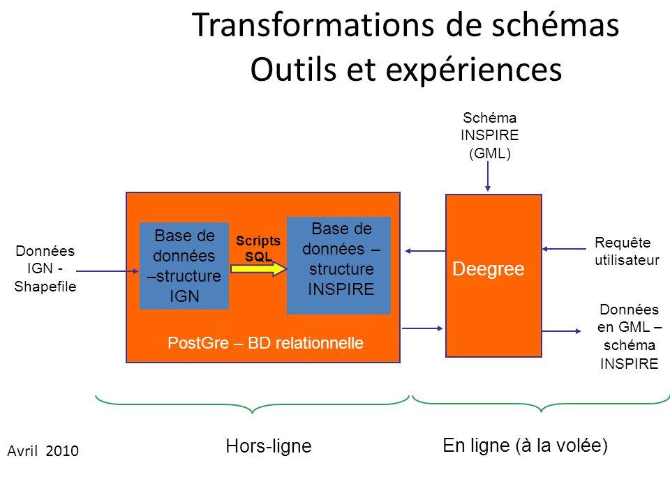 Transformations de schémas Outils et expériences