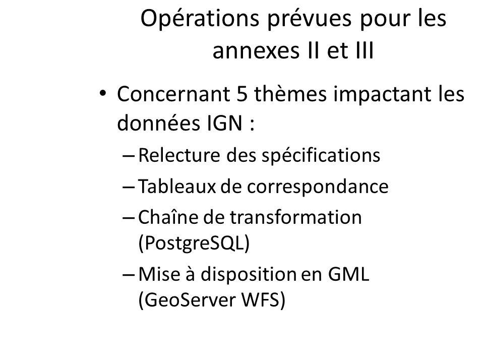 Opérations prévues pour les annexes II et III