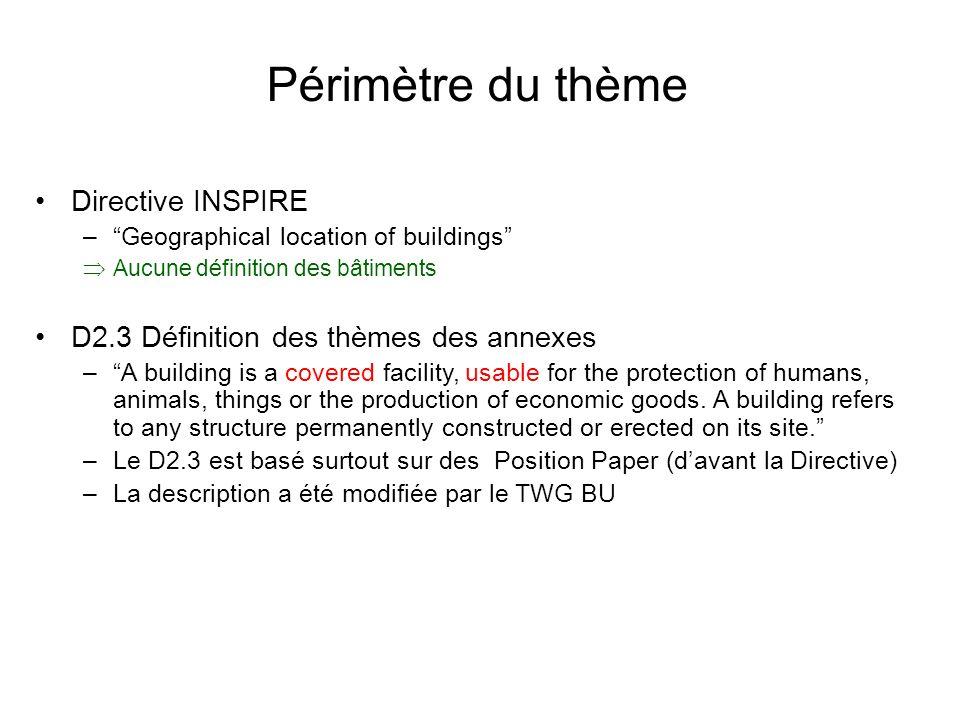 Périmètre du thème Directive INSPIRE
