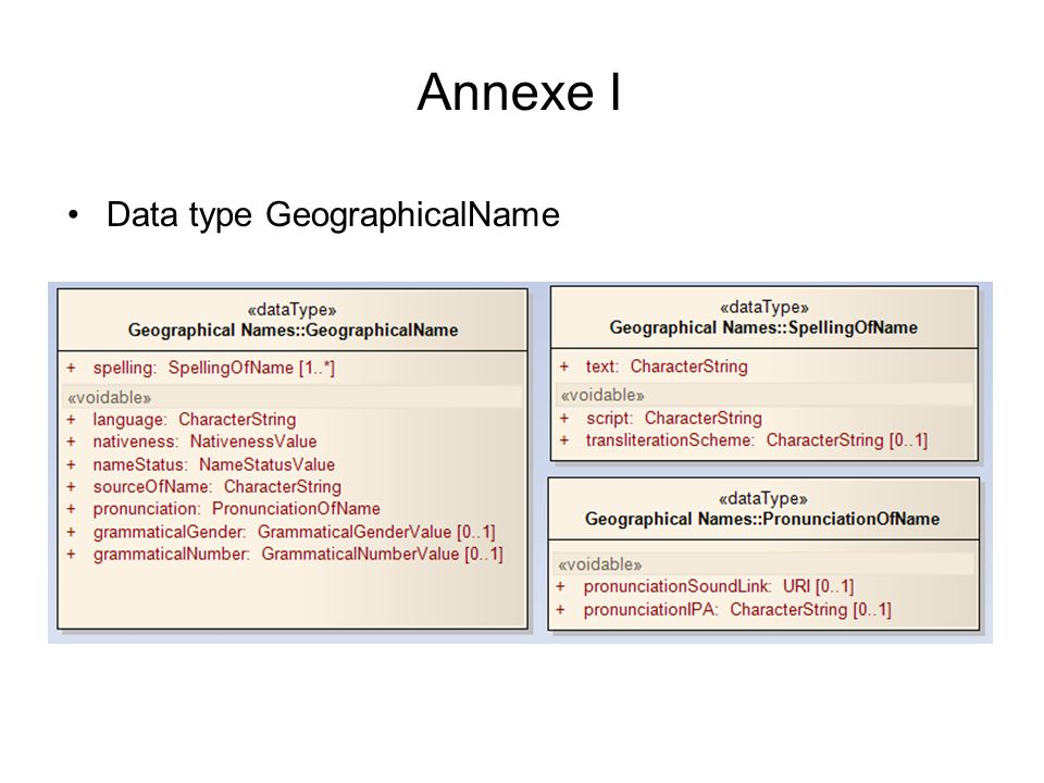 Annexe I Data type GeographicalName