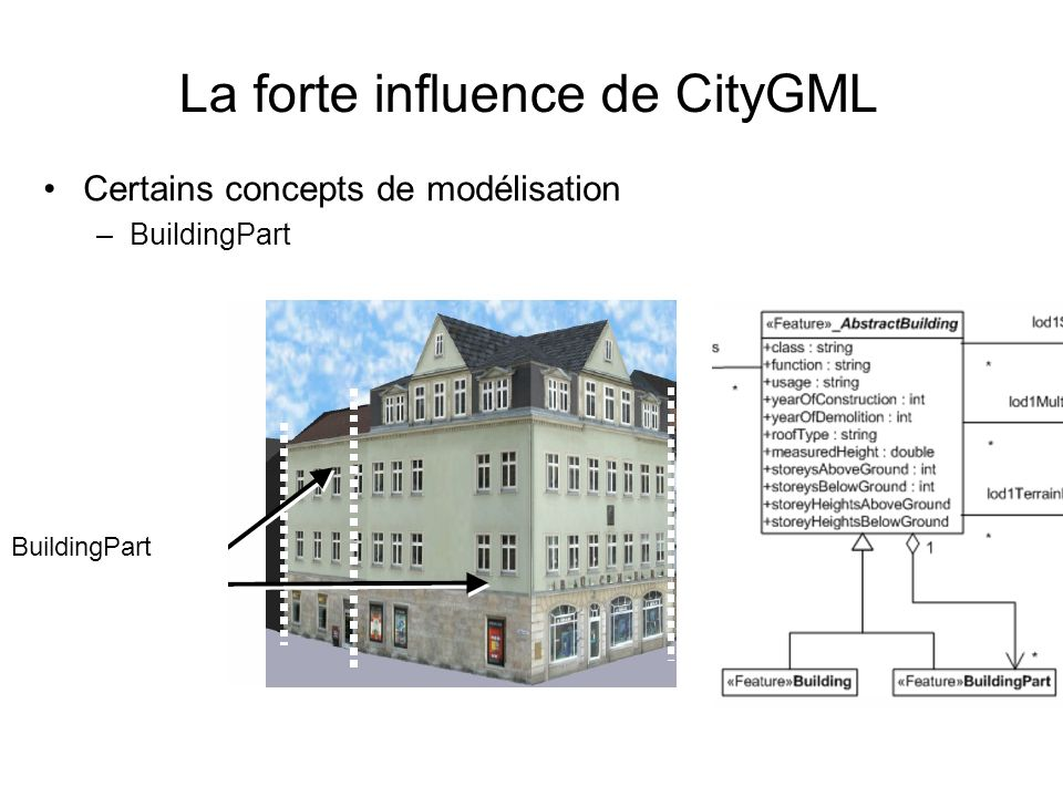La forte influence de CityGML
