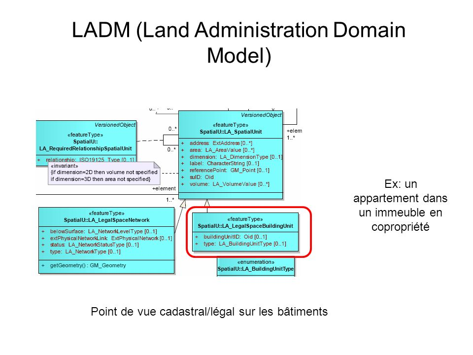 LADM (Land Administration Domain Model)