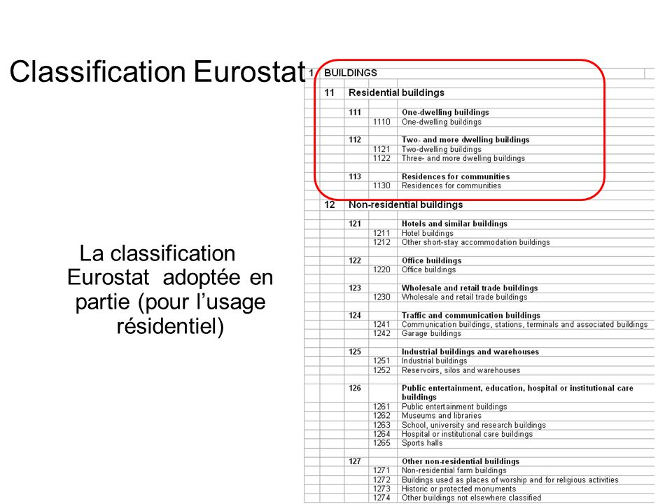 Classification Eurostat