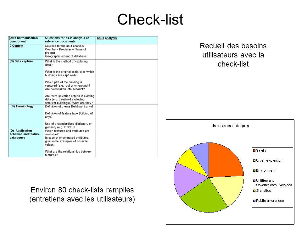 Check-list Recueil des besoins utilisateurs avec la check-list