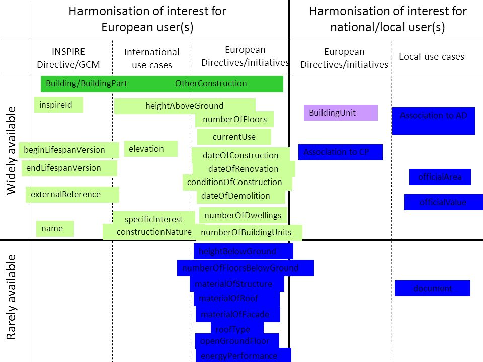 Harmonisation of interest for European user(s)