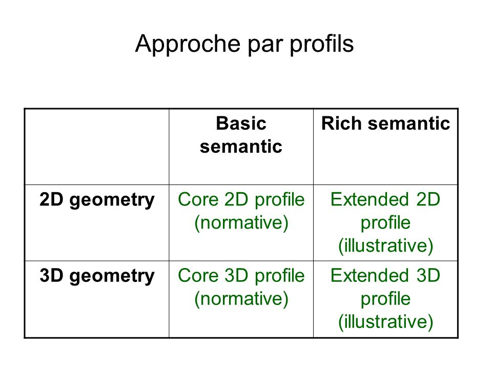 Approche par profils Basic semantic Rich semantic 2D geometry