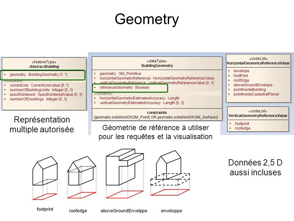 Geometry Représentation multiple autorisée