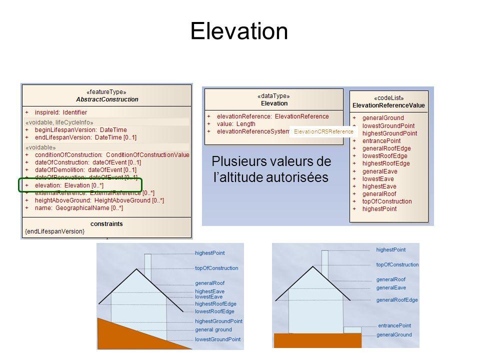 Plusieurs valeurs de l'altitude autorisées