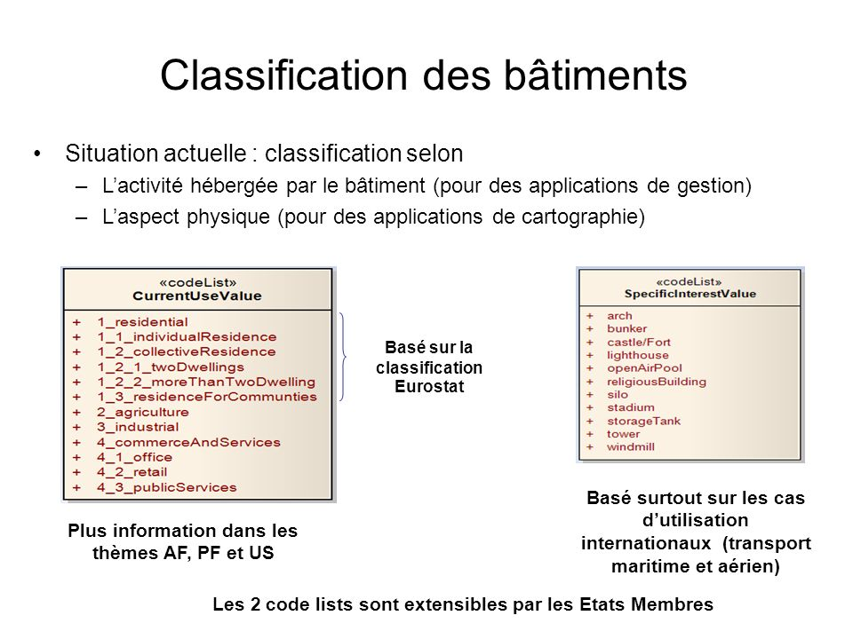 Classification des bâtiments