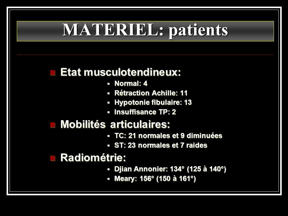 MATERIEL: patients Etat musculotendineux: Mobilités articulaires: