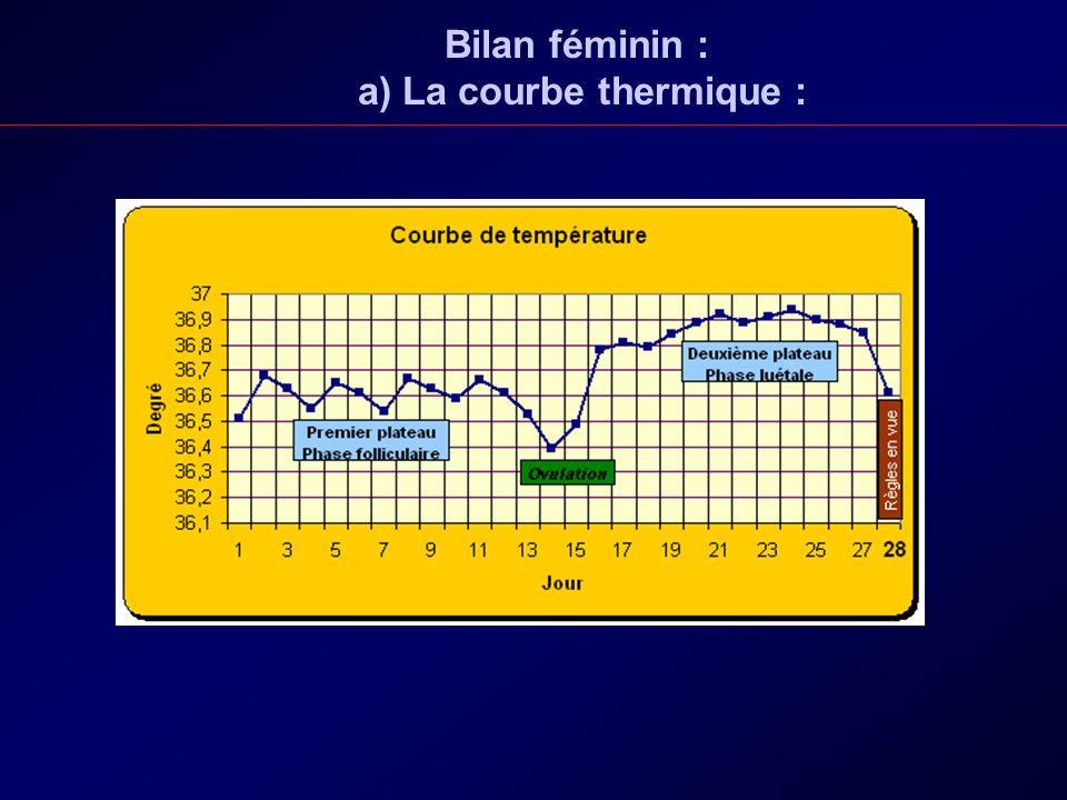 Bilan féminin : a) La courbe thermique :