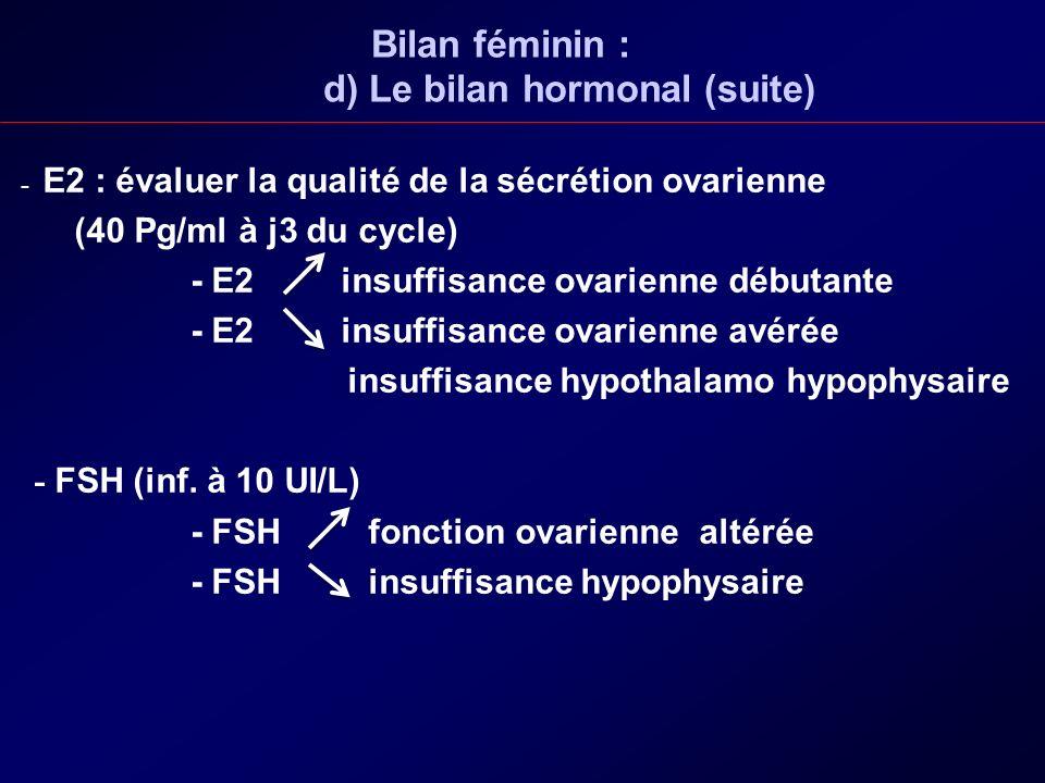 Bilan féminin : d) Le bilan hormonal (suite)