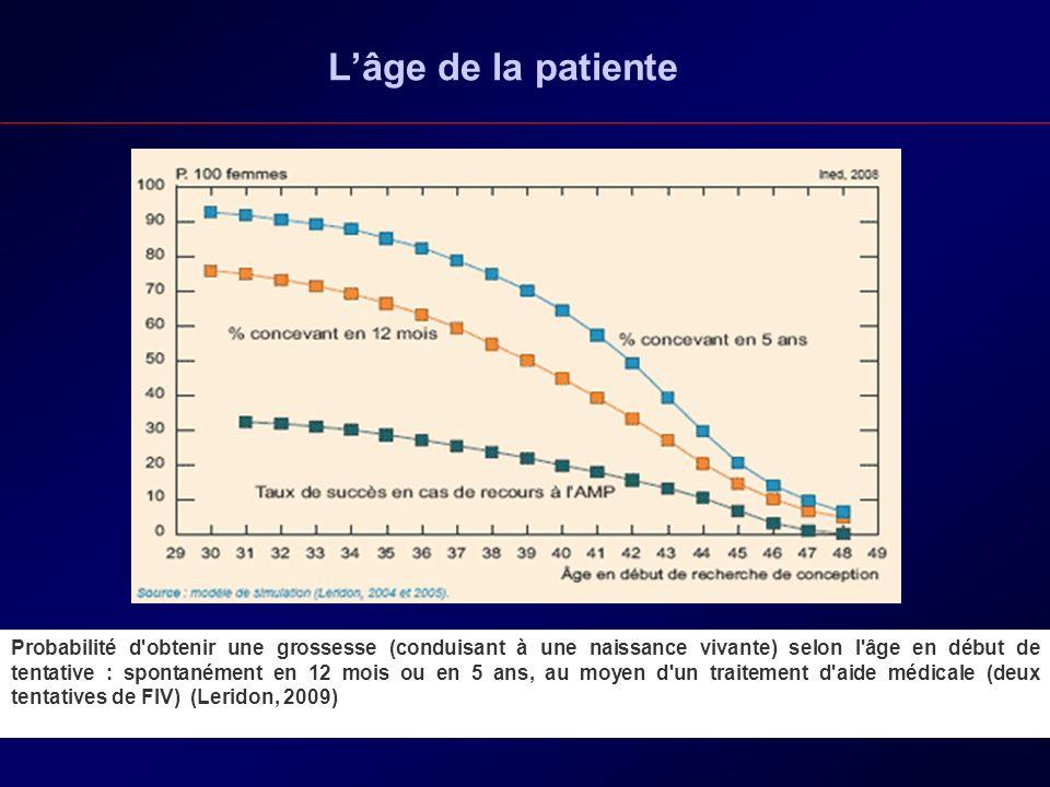 L'âge de la patiente