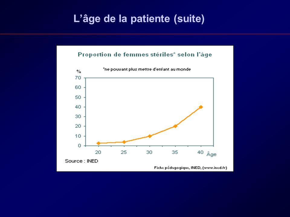 L'âge de la patiente (suite)