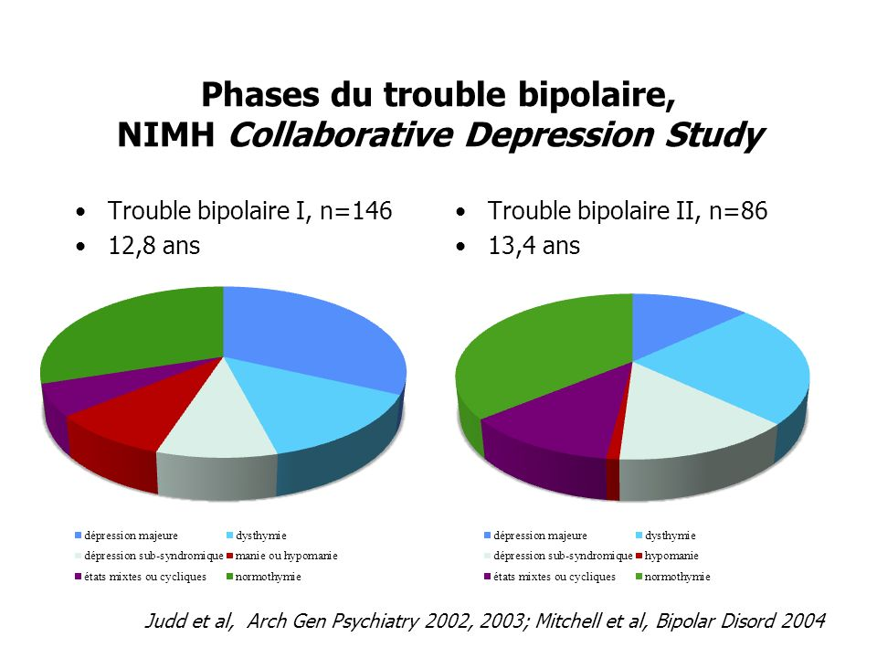 Phases du trouble bipolaire, NIMH Collaborative Depression Study