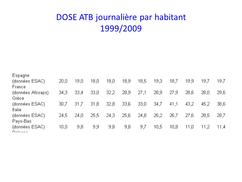 DOSE ATB journalière par habitant 1999/2009