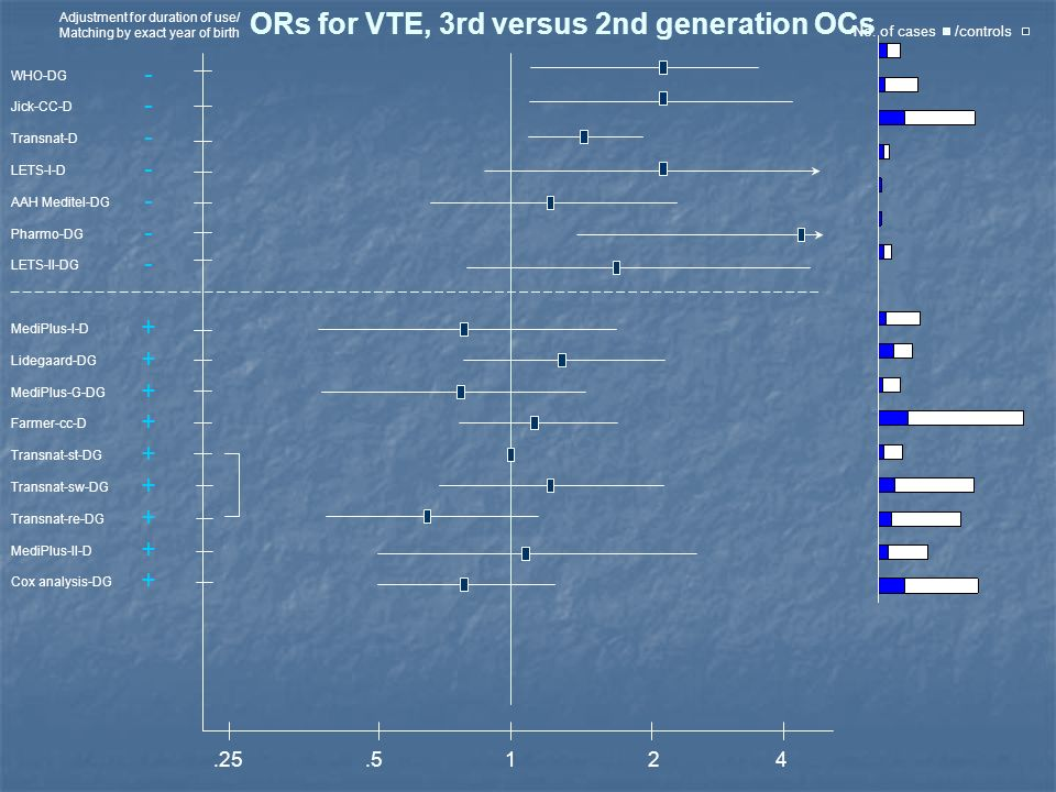 ORs for VTE, 3rd versus 2nd generation OCs