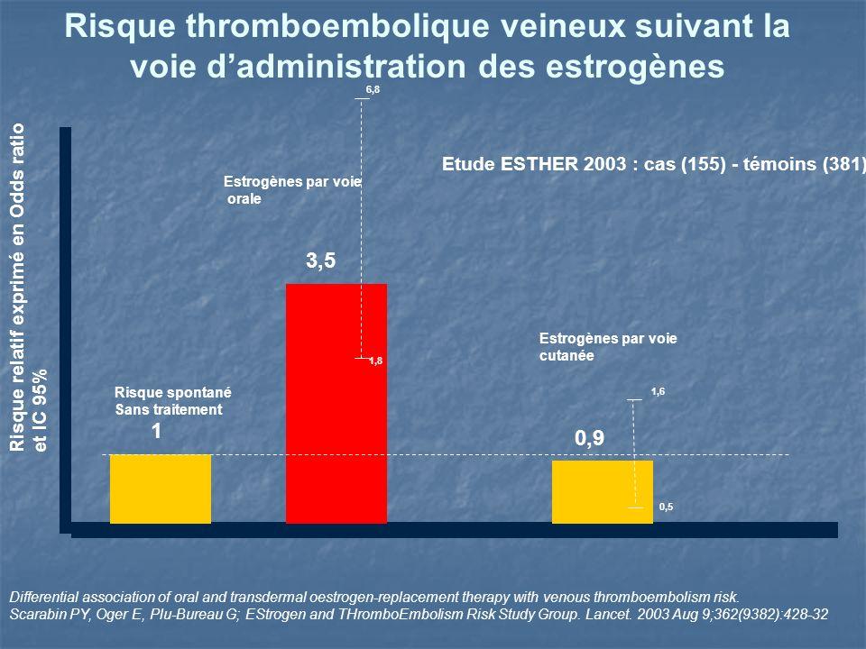 Risque thromboembolique veineux suivant la voie d'administration des estrogènes