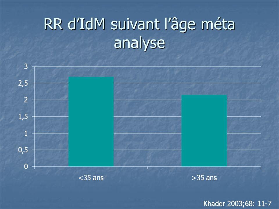 RR d'IdM suivant l'âge méta analyse