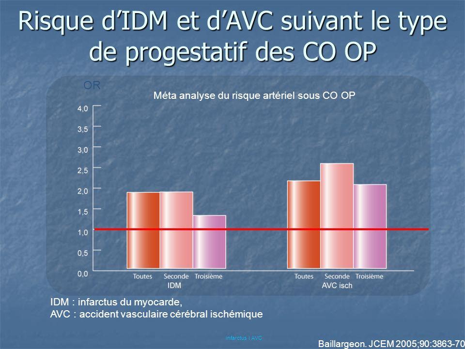 Risque d'IDM et d'AVC suivant le type de progestatif des CO OP
