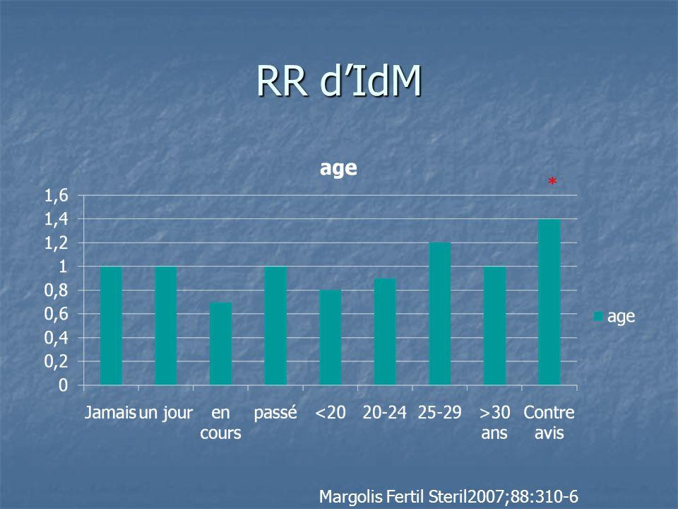 RR d'IdM * Margolis Fertil Steril2007;88:310-6