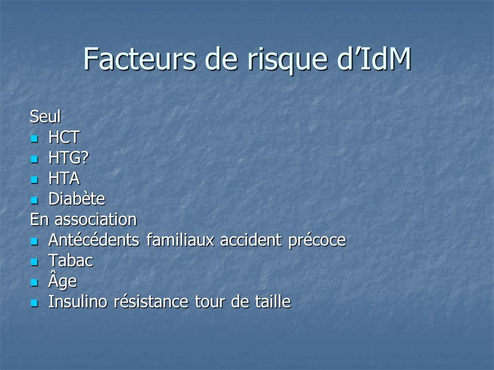 Facteurs de risque d'IdM