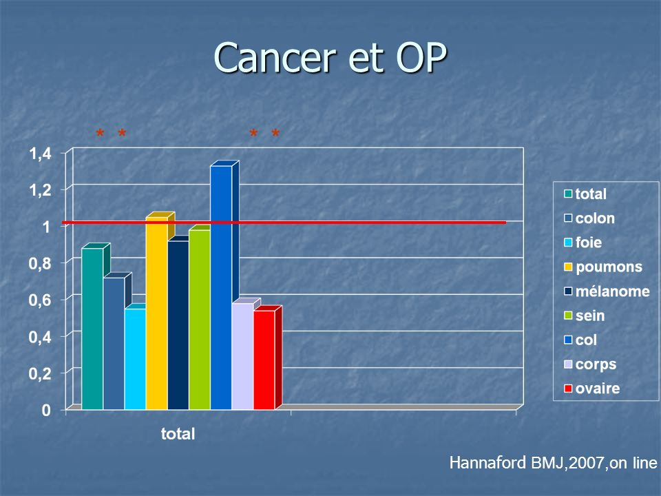 Cancer et OP * * * * Hannaford BMJ,2007,on line
