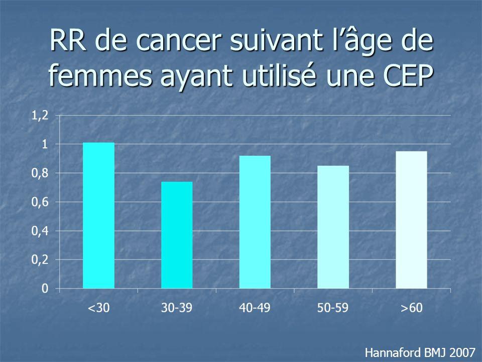 RR de cancer suivant l'âge de femmes ayant utilisé une CEP