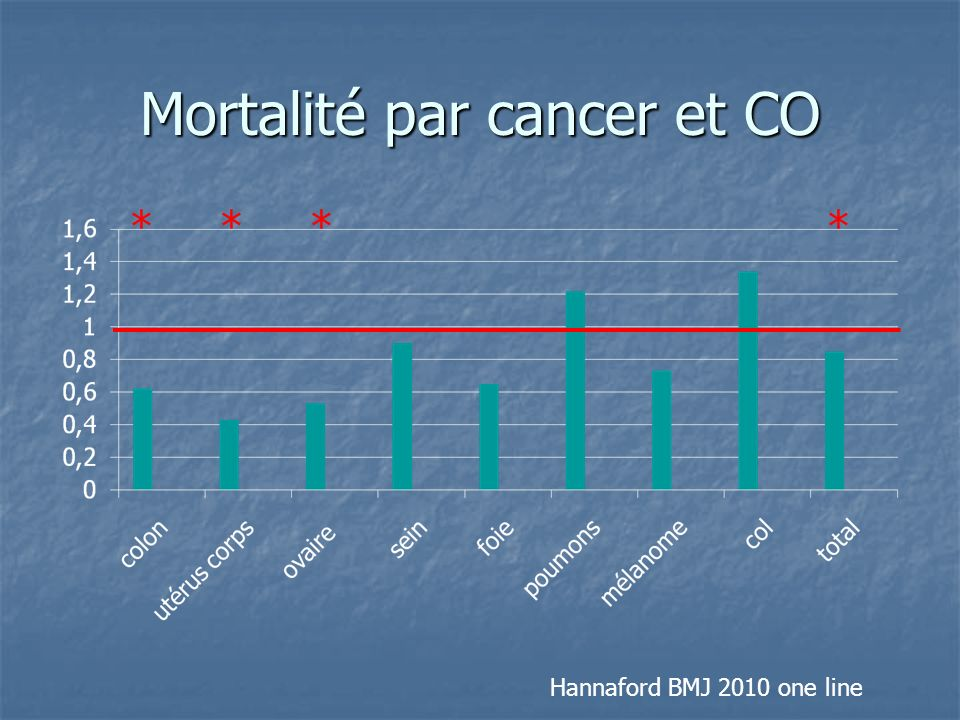 Mortalité par cancer et CO