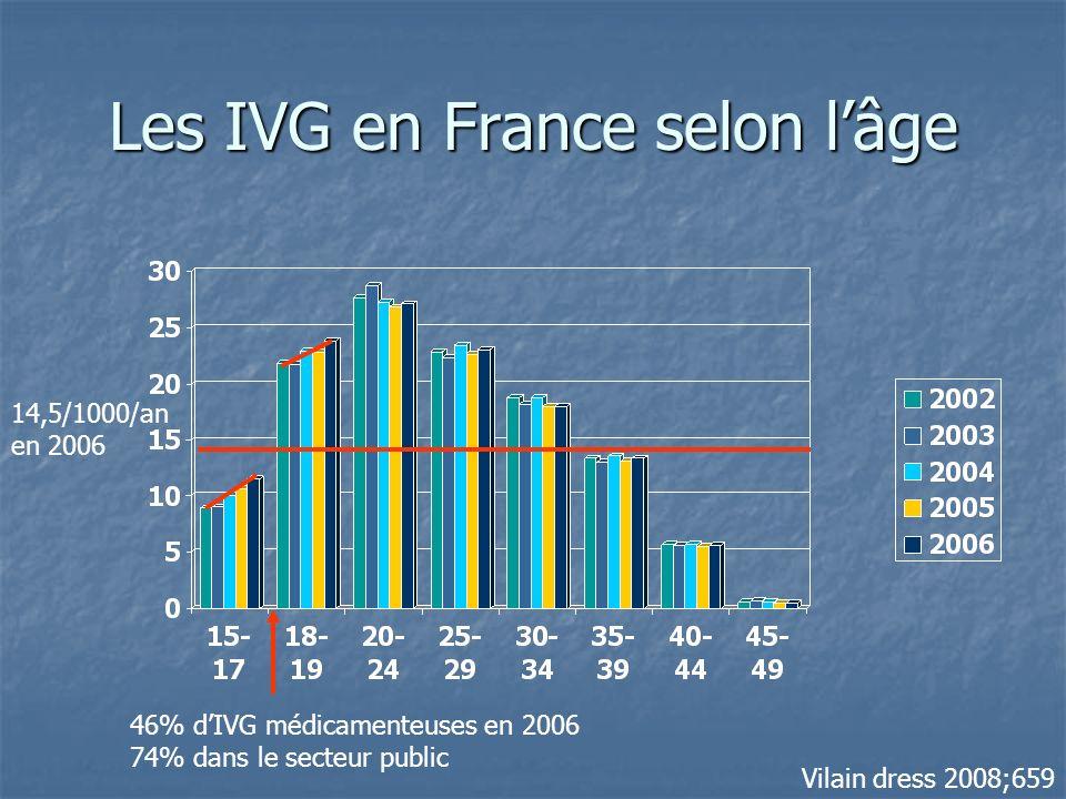 Les IVG en France selon l'âge