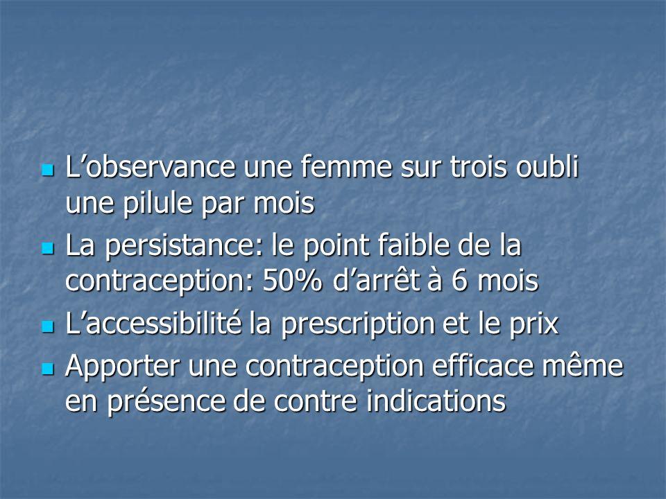 L'observance une femme sur trois oubli une pilule par mois