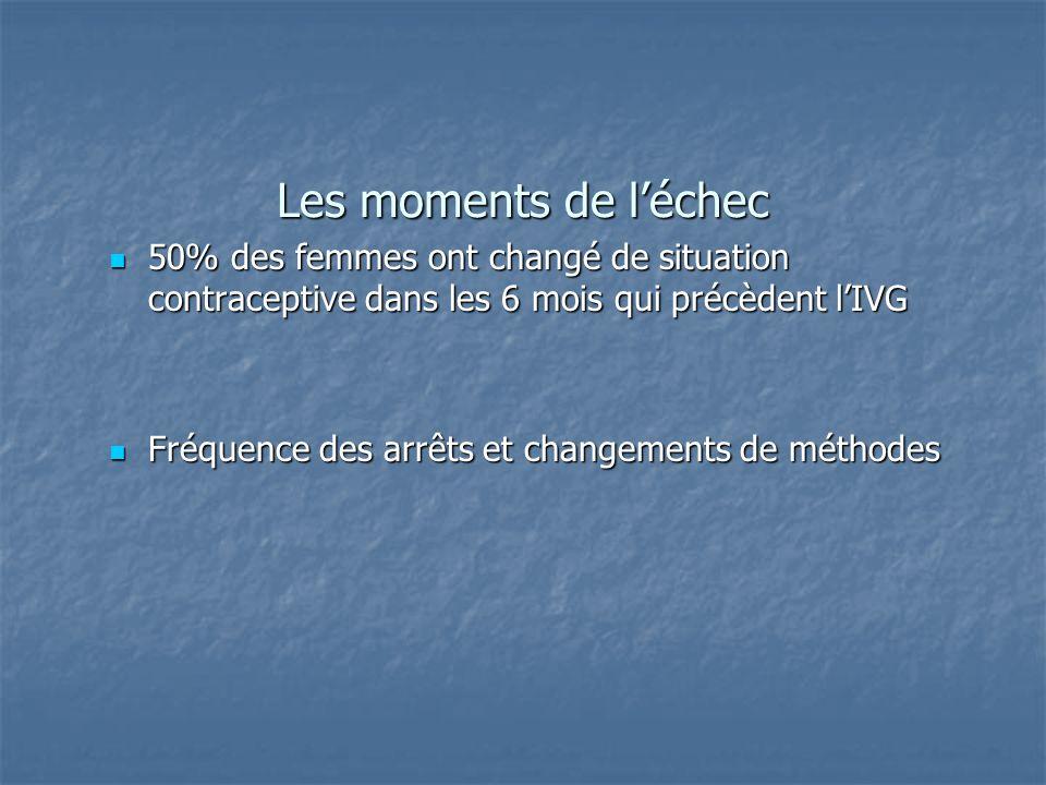 Les moments de l'échec 50% des femmes ont changé de situation contraceptive dans les 6 mois qui précèdent l'IVG.