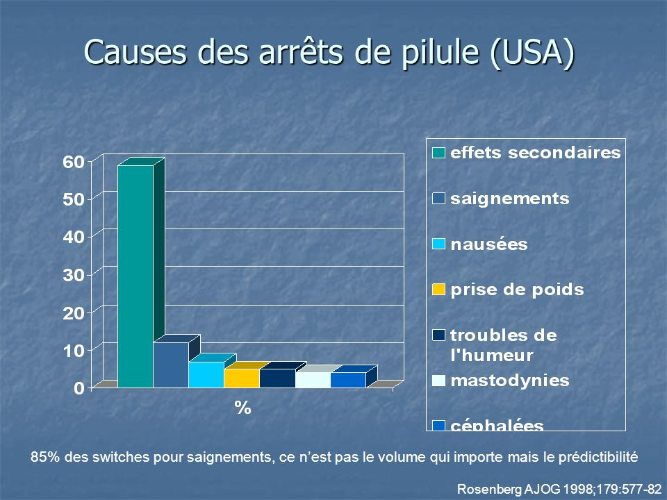 Causes des arrêts de pilule (USA)