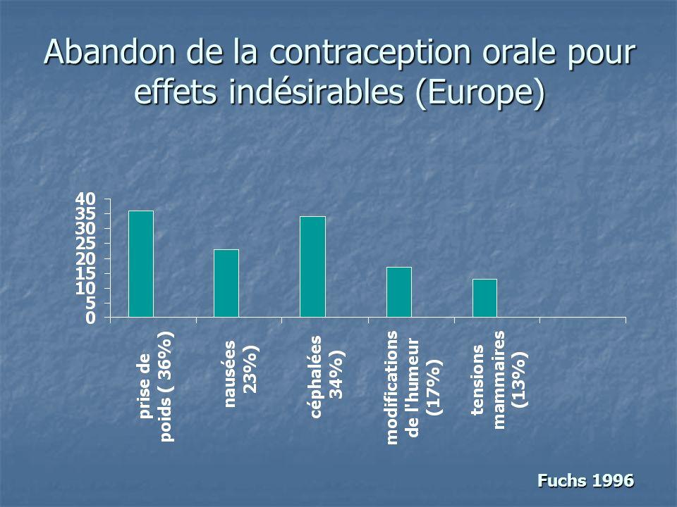 Abandon de la contraception orale pour effets indésirables (Europe)