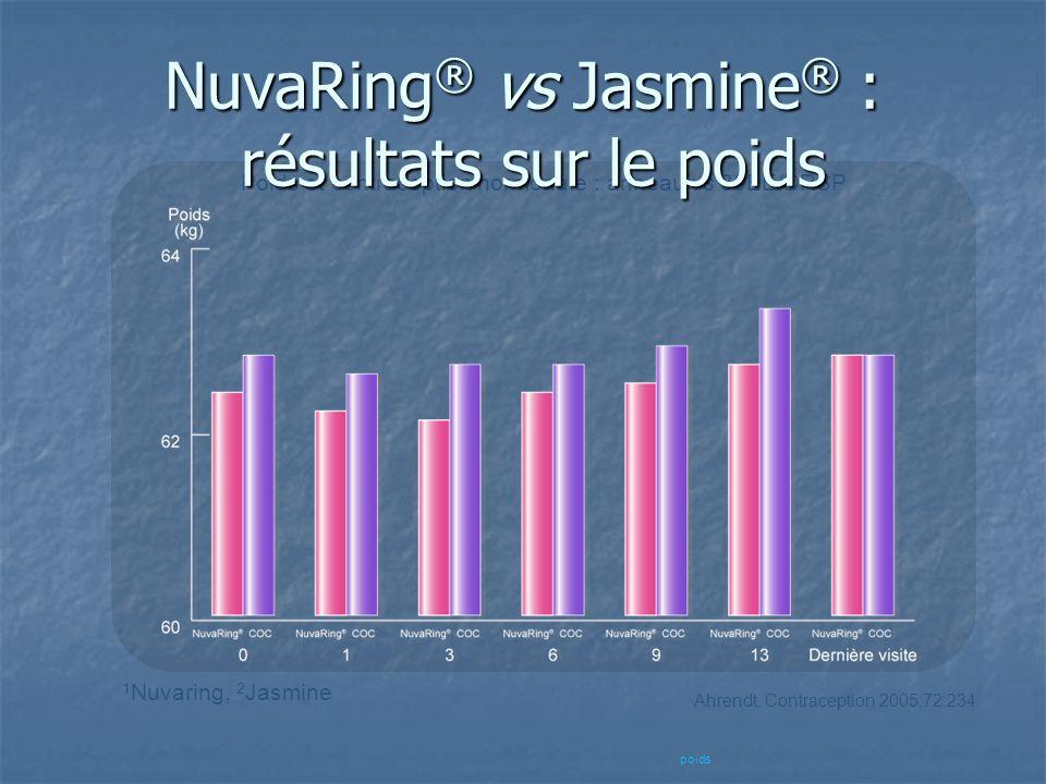 NuvaRing® vs Jasmine® : résultats sur le poids