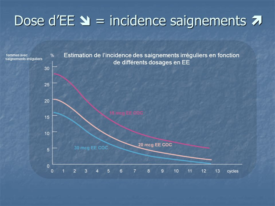 Dose d'EE  = incidence saignements 
