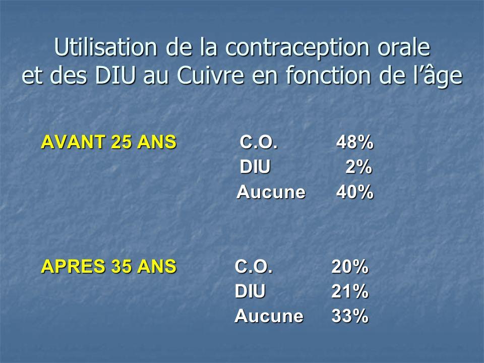 Utilisation de la contraception orale et des DIU au Cuivre en fonction de l'âge