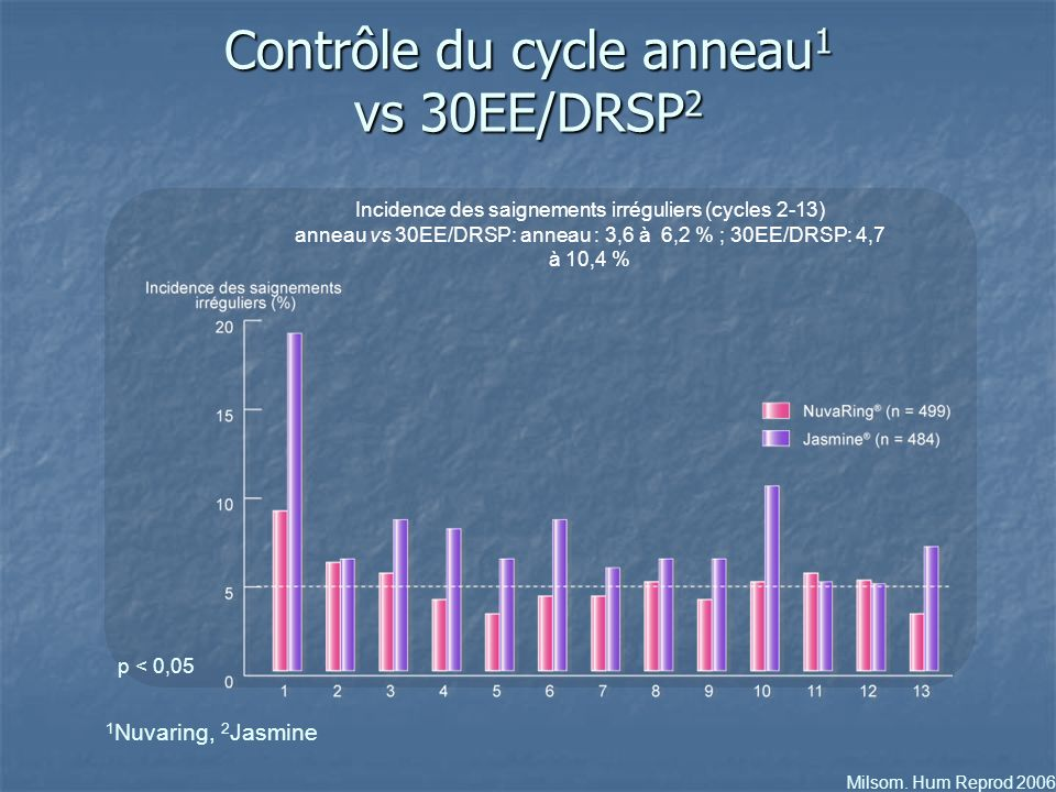 Contrôle du cycle anneau1 vs 30EE/DRSP2