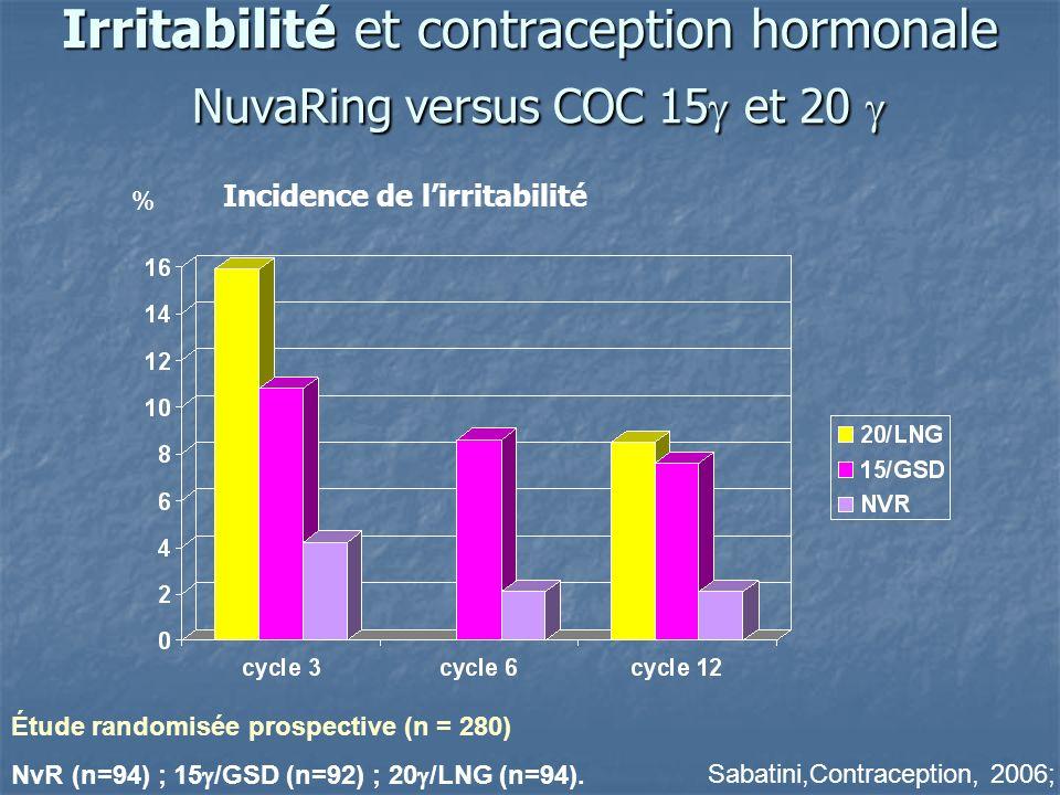 Irritabilité et contraception hormonale NuvaRing versus COC 15 et 20 