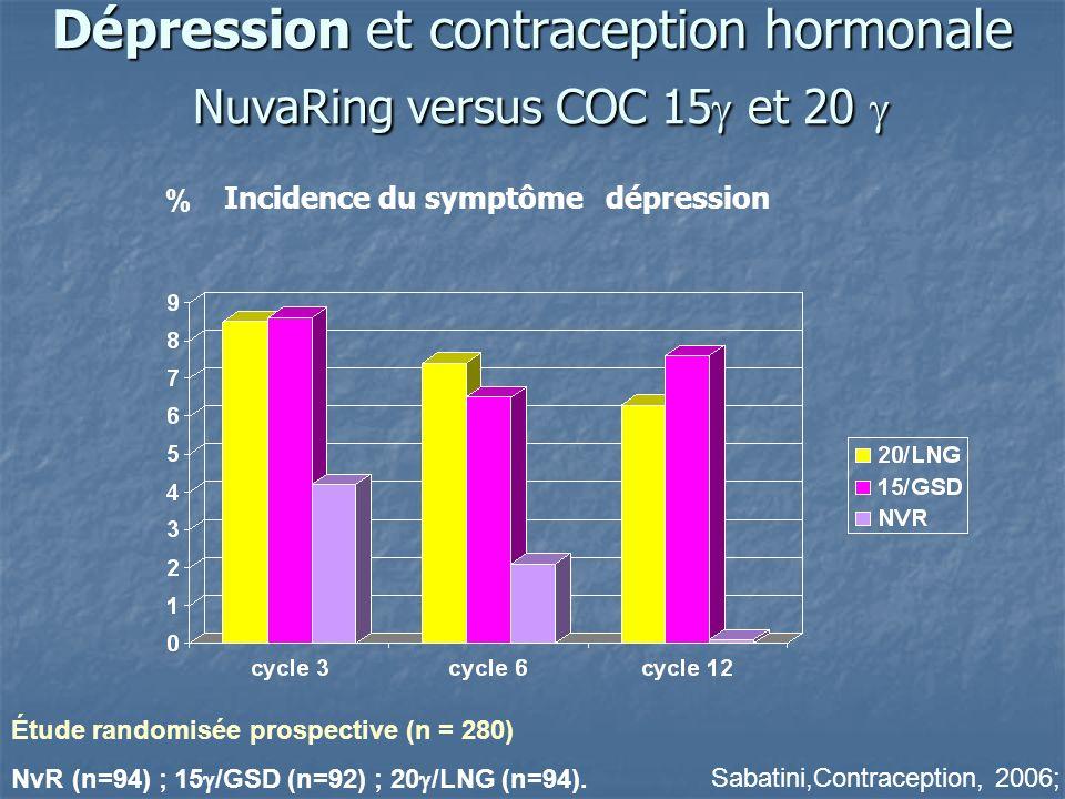 Dépression et contraception hormonale NuvaRing versus COC 15 et 20 