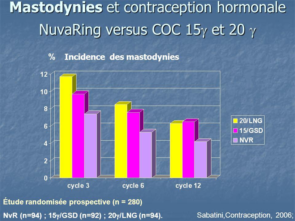 Mastodynies et contraception hormonale NuvaRing versus COC 15 et 20 