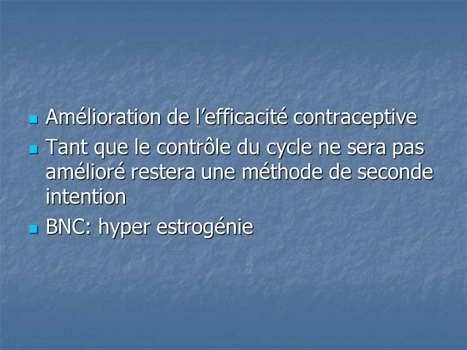 Amélioration de l'efficacité contraceptive