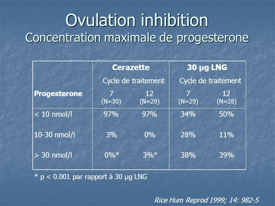 Ovulation inhibition Concentration maximale de progesterone