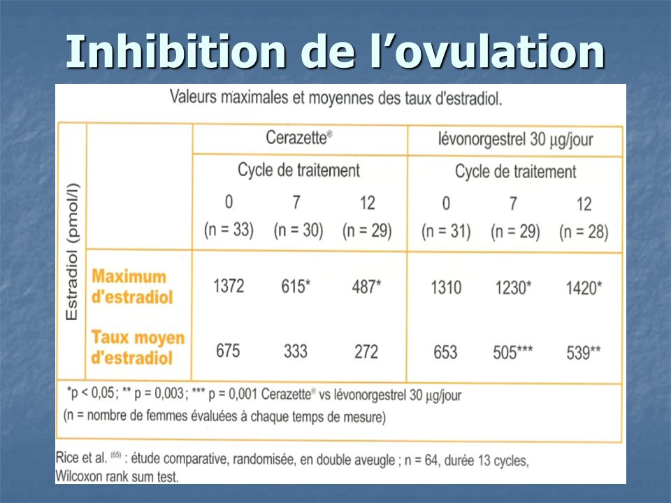 Inhibition de l'ovulation