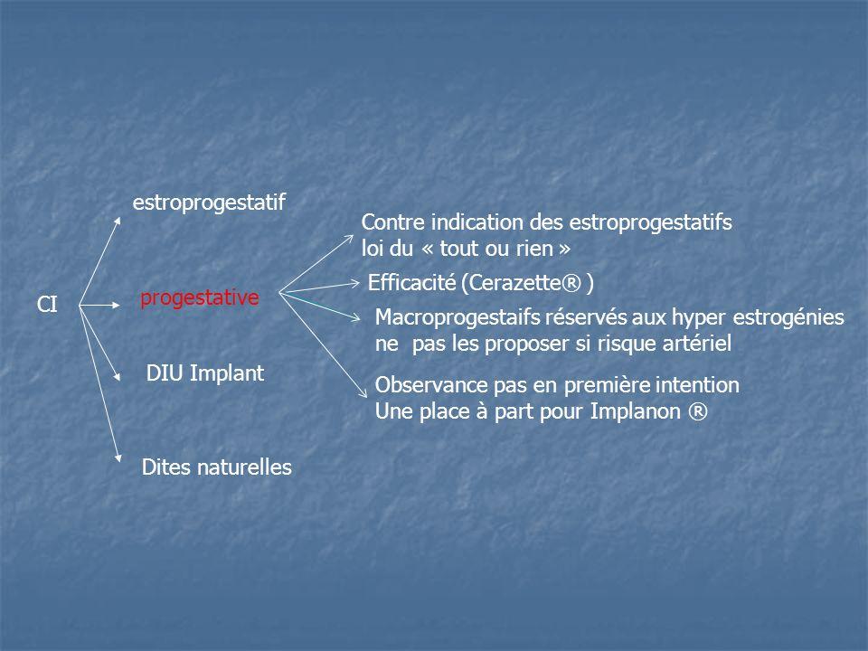 estroprogestatif Contre indication des estroprogestatifs. loi du « tout ou rien » Efficacité (Cerazette® )