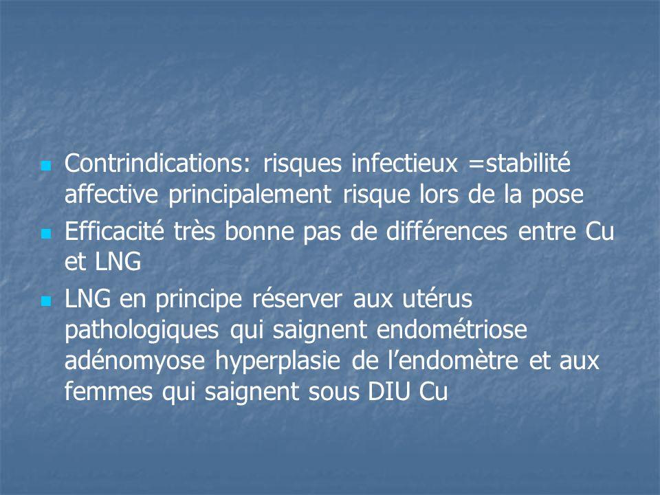 Contrindications: risques infectieux =stabilité affective principalement risque lors de la pose