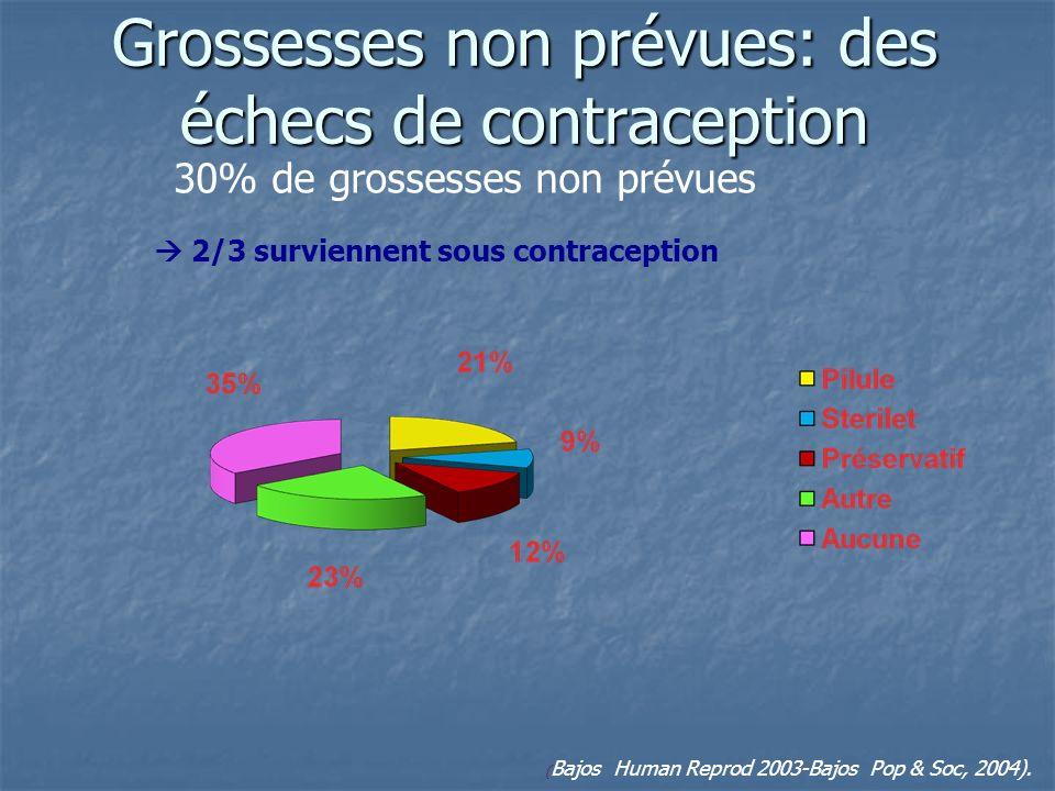 Grossesses non prévues: des échecs de contraception