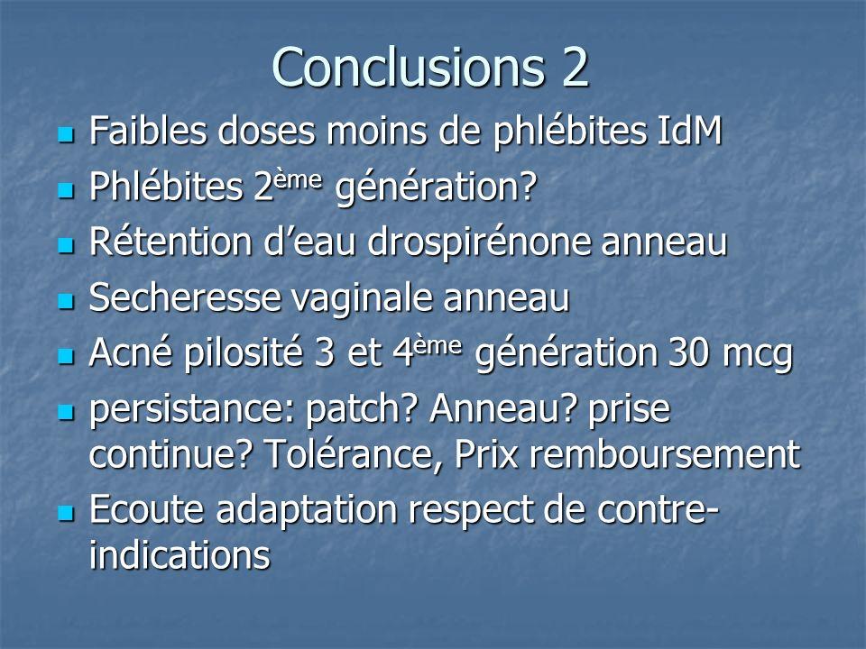 Conclusions 2 Faibles doses moins de phlébites IdM